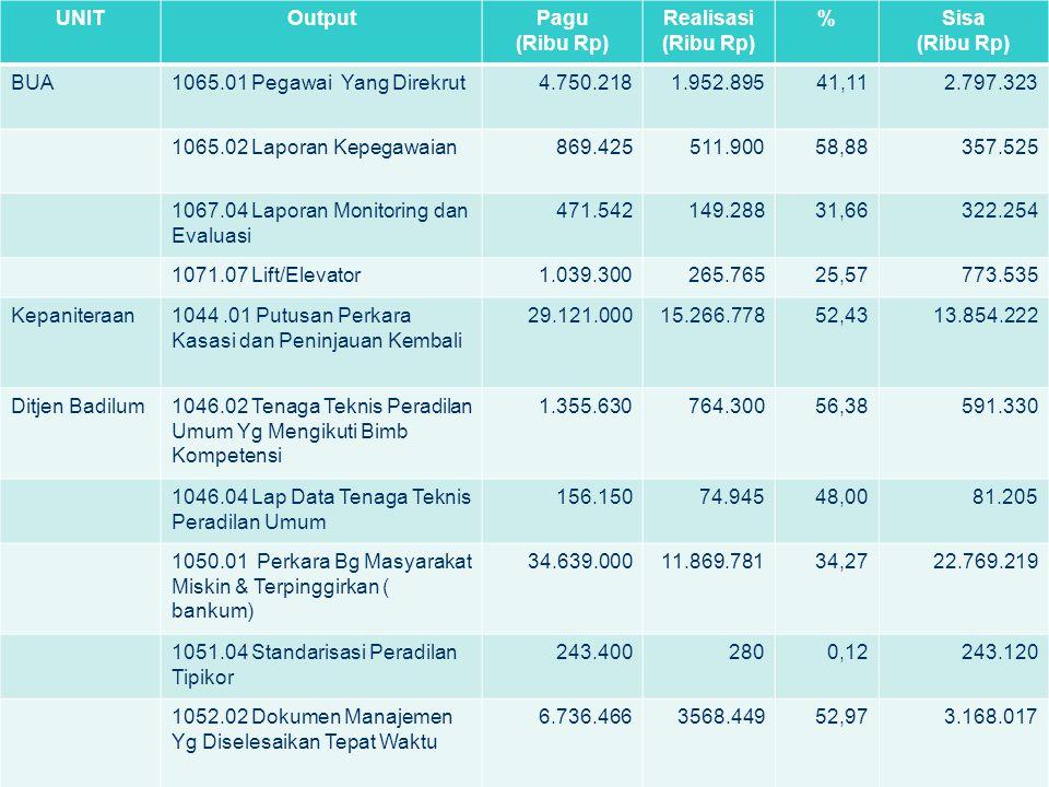 UNITOutputPagu (Ribu Rp) Realisasi (Ribu Rp) %Sisa (Ribu Rp) BUA1065.01 Pegawai Yang Direkrut4.750.2181.952.89541,112.797.323 1065.02 Laporan Kepegawa