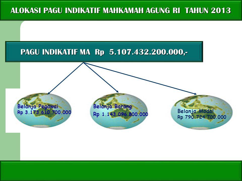 ALOKASI PAGU INDIKATIF MAHKAMAH AGUNG RI TAHUN 2013 Belanja Pegawai Rp 3.173.610.700.000 Belanja Modal Rp 790.724.700.000 Belanja Barang Rp 1.143.096.