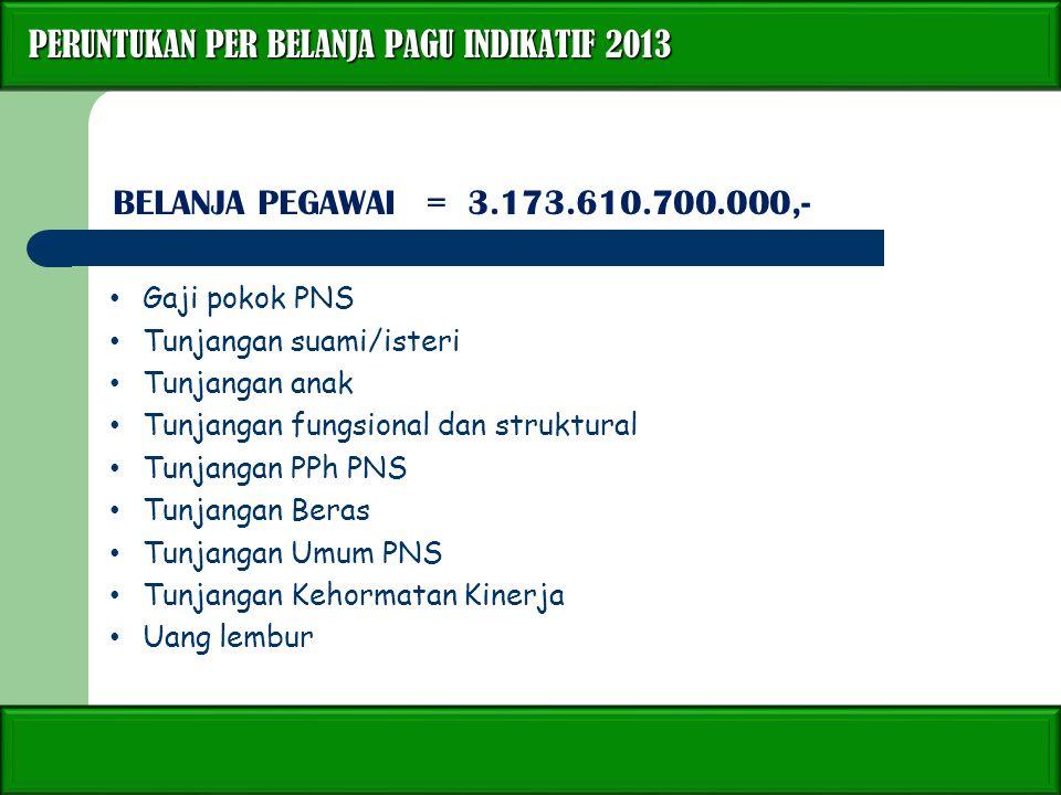 PERUNTUKAN PER BELANJA PAGU INDIKATIF 2013 PERUNTUKAN PER BELANJA PAGU INDIKATIF 2013 BELANJA PEGAWAI = 3.173.610.700.000,- Gaji pokok PNS Tunjangan s