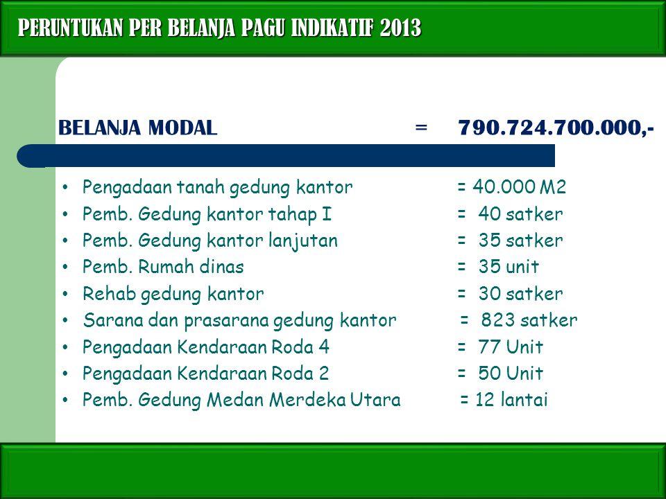 PERUNTUKAN PER BELANJA PAGU INDIKATIF 2013 PERUNTUKAN PER BELANJA PAGU INDIKATIF 2013 BELANJA MODAL=790.724.700.000,- Pengadaan tanah gedung kantor= 4