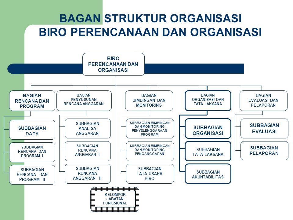 BAGAN STRUKTUR ORGANISASI BIRO PERENCANAAN DAN ORGANISASI BIRO PERENCANAAN DAN ORGANISASI SUBBAGIAN TATA LAKSANA BAGIAN ORGANISASI DAN TATA LAKSANA SU