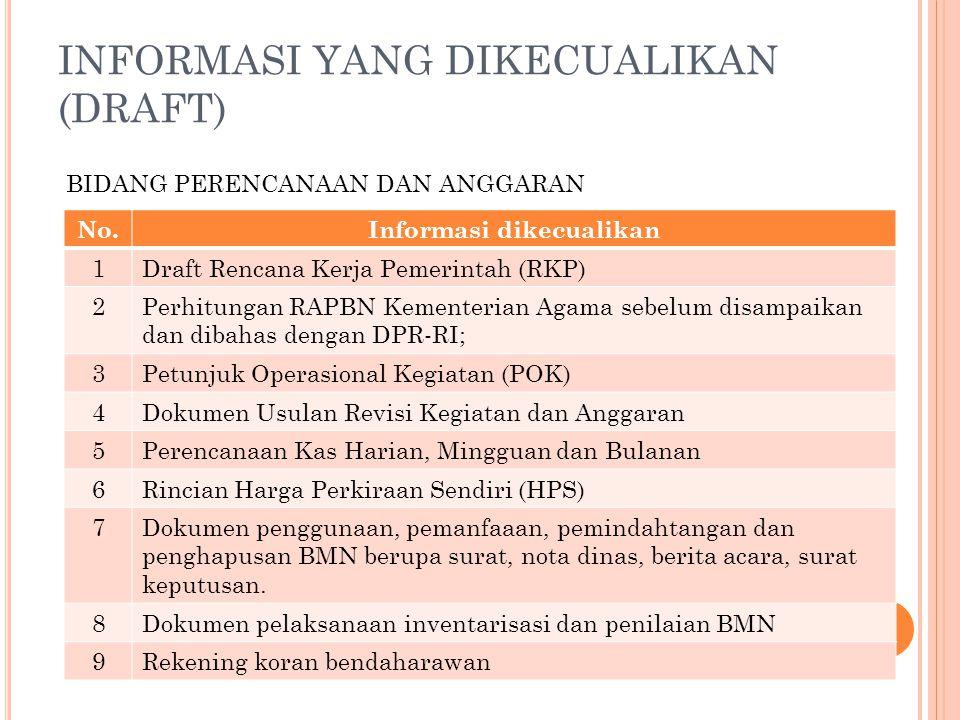 INFORMASI YANG DIKECUALIKAN (DRAFT) No.Informasi dikecualikan 1Draft Rencana Kerja Pemerintah (RKP) 2Perhitungan RAPBN Kementerian Agama sebelum disam