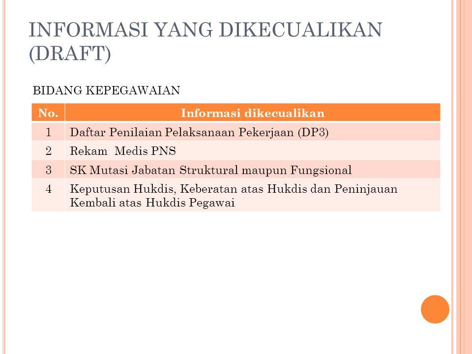 INFORMASI YANG DIKECUALIKAN (DRAFT) No.Informasi dikecualikan 1Daftar Penilaian Pelaksanaan Pekerjaan (DP3) 2Rekam Medis PNS 3SK Mutasi Jabatan Strukt
