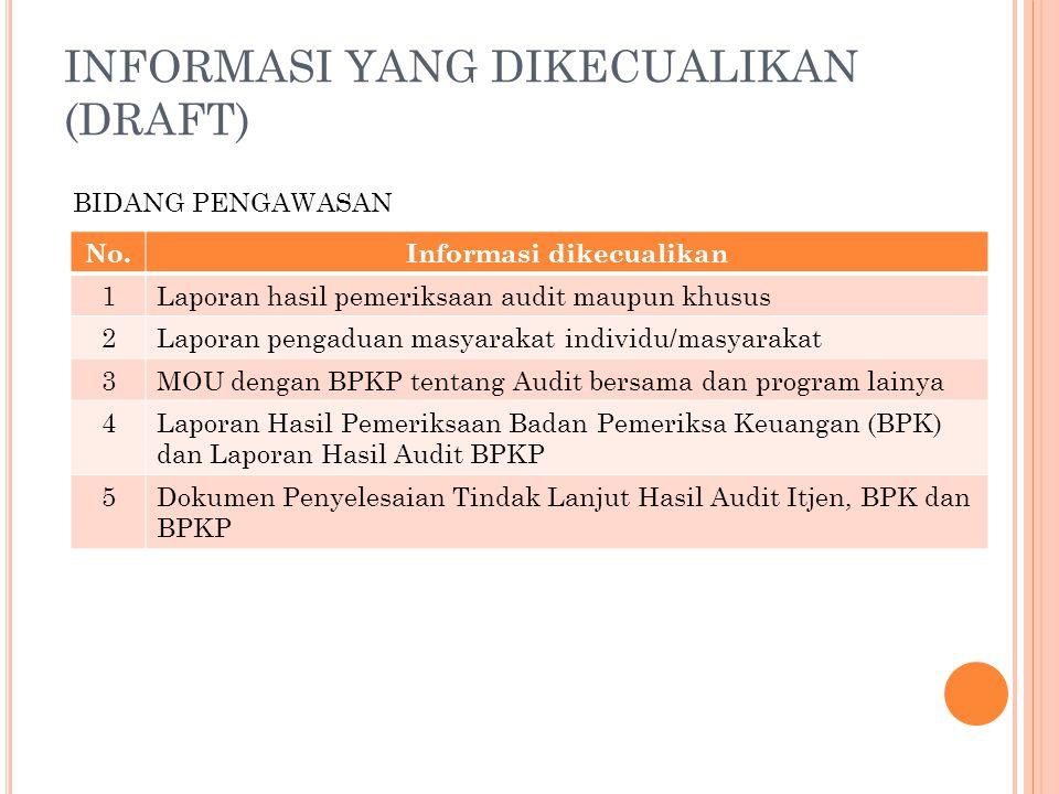 INFORMASI YANG DIKECUALIKAN (DRAFT) No.Informasi dikecualikan 1Laporan hasil pemeriksaan audit maupun khusus 2Laporan pengaduan masyarakat individu/ma