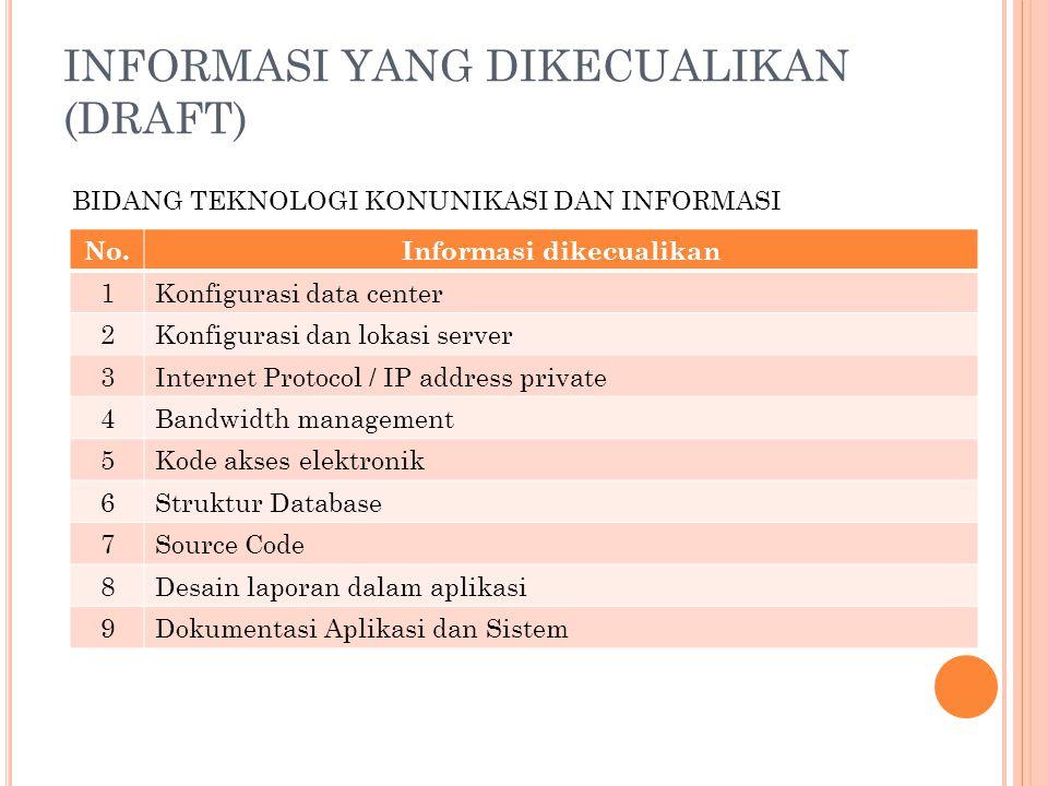 INFORMASI YANG DIKECUALIKAN (DRAFT) No.Informasi dikecualikan 1Konfigurasi data center 2Konfigurasi dan lokasi server 3Internet Protocol / IP address