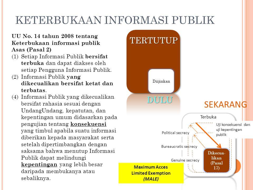 Terbuka SEKARANG DULU TERTUTUP Bureaucratic secrecy Political secrecy Dikecua- likan (Pasal 17) Genuine secrecy Uji konsekuensi dan uji kepentingan pu