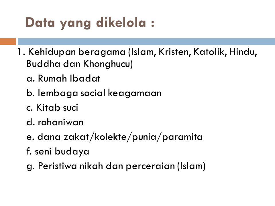Data yang dikelola : 1. Kehidupan beragama (Islam, Kristen, Katolik, Hindu, Buddha dan Khonghucu) a. Rumah Ibadat b. lembaga social keagamaan c. Kitab