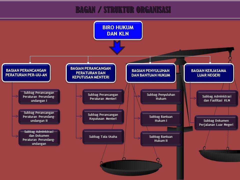 BAGAN / STRUKTUR ORGANISASI BAGAN / STRUKTUR ORGANISASI Subbag Perancangan Peraturan Perundang- undangan I BAGIAN PERANCANGAN PERATURAN PER-UU-AN BIRO HUKUM DAN KLN BAGIAN PERANCANGAN PERATURAN DAN KEPUTUSAN MENTERI BAGIAN PENYULUHAN DAN BANTUAN HUKUM BAGIAN KERJASAMA LUAR NEGERI Subbag Perancangan Peraturan Perundang- undangan II Subbag Tata Usaha Subbag Perancangan Peraturan Menteri Subbag Perancangan Keputusan Menteri Subbag Administrasi dan Dokumen Peraturan Perundang- undangan Subbag Penyuluhan Hukum Subbag Bantuan Hukum I Subbag Bantuan Hukum II Subbag Administrasi dan Fasilitasi KLN Subbag Dokumen Perjalanan Luar Negeri