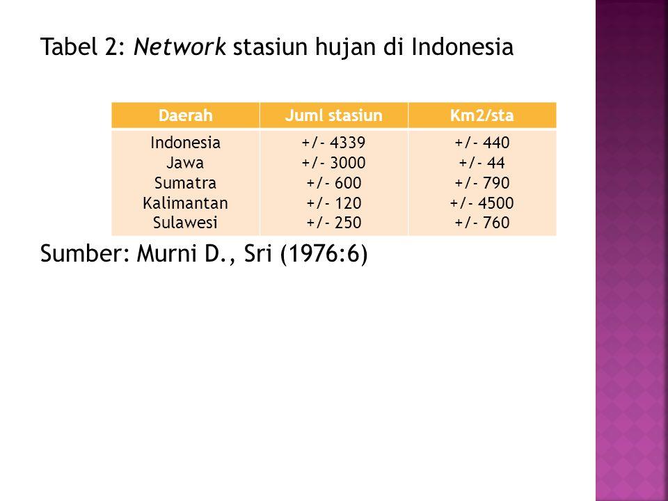 Tabel 2: Network stasiun hujan di Indonesia Sumber: Murni D., Sri (1976:6) DaerahJuml stasiunKm2/sta Indonesia Jawa Sumatra Kalimantan Sulawesi +/- 43