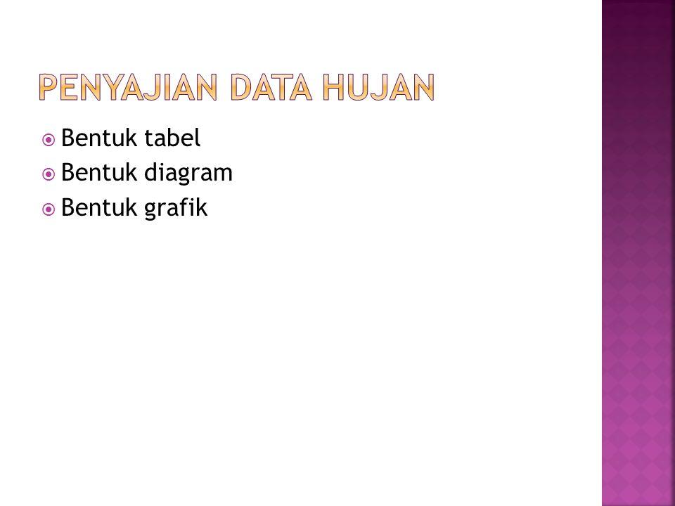  Bentuk tabel  Bentuk diagram  Bentuk grafik