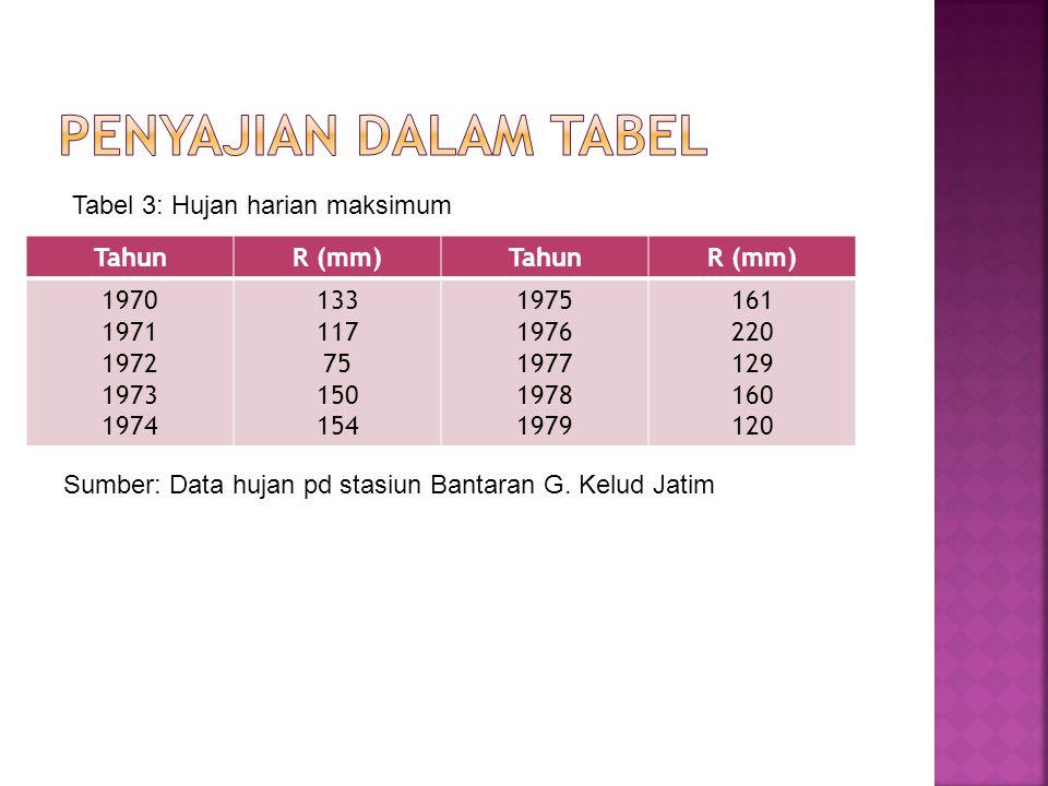 TahunR (mm)TahunR (mm) 1970 1971 1972 1973 1974 133 117 75 150 154 1975 1976 1977 1978 1979 161 220 129 160 120 Sumber: Data hujan pd stasiun Bantaran
