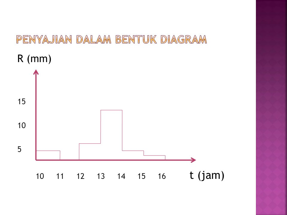 R (mm) 15 10 5 10 11 12 13 14 15 16 t (jam)