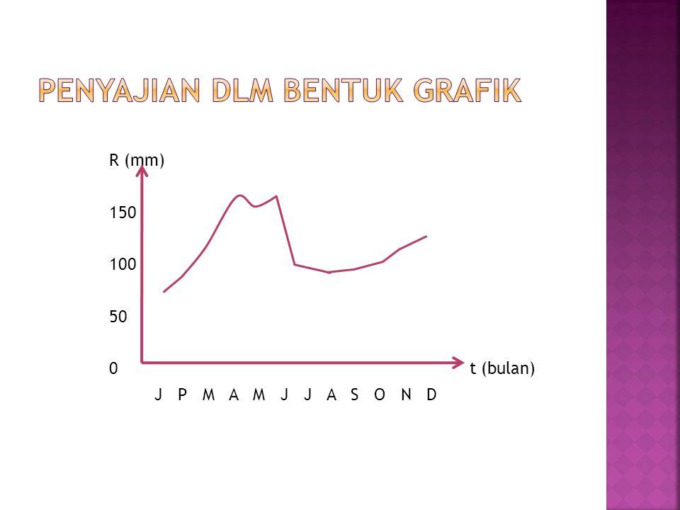 R (mm) 150 100 50 0 t (bulan) J P M A M J J A S O N D