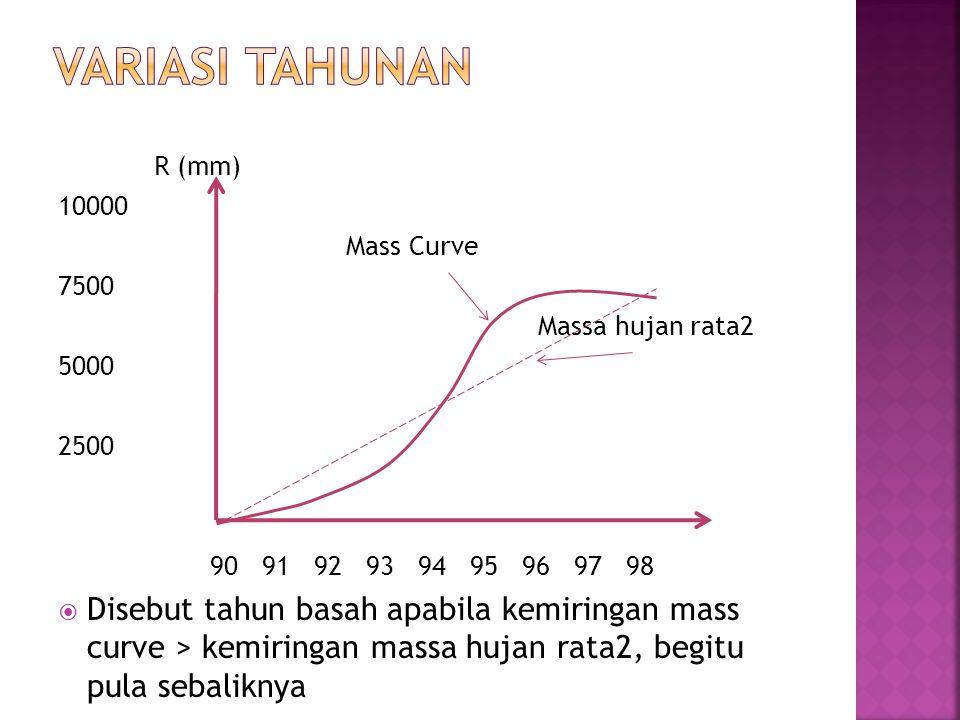 R (mm) 10000 Mass Curve 7500 Massa hujan rata2 5000 2500 90 91 92 93 94 95 96 97 98  Disebut tahun basah apabila kemiringan mass curve > kemiringan m
