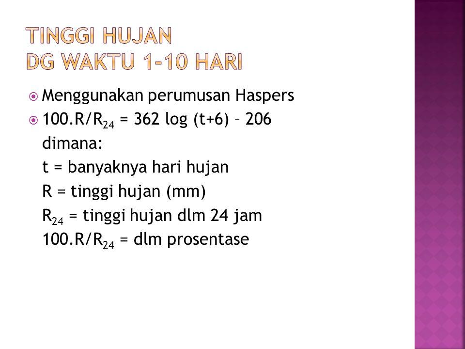  Menggunakan perumusan Haspers  100.R/R 24 = 362 log (t+6) – 206 dimana: t = banyaknya hari hujan R = tinggi hujan (mm) R 24 = tinggi hujan dlm 24 j