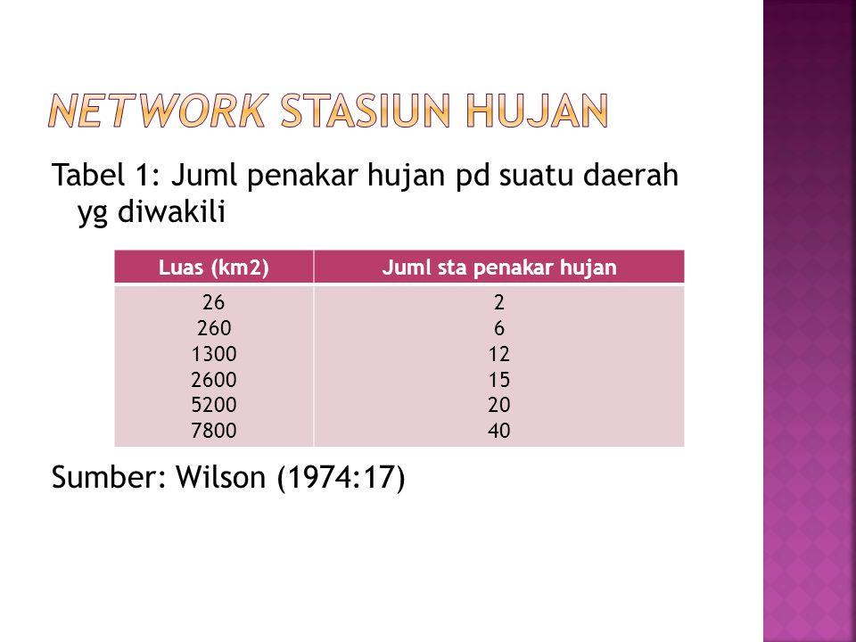 Tabel 2: Network stasiun hujan di Indonesia Sumber: Murni D., Sri (1976:6) DaerahJuml stasiunKm2/sta Indonesia Jawa Sumatra Kalimantan Sulawesi +/- 4339 +/- 3000 +/- 600 +/- 120 +/- 250 +/- 440 +/- 44 +/- 790 +/- 4500 +/- 760