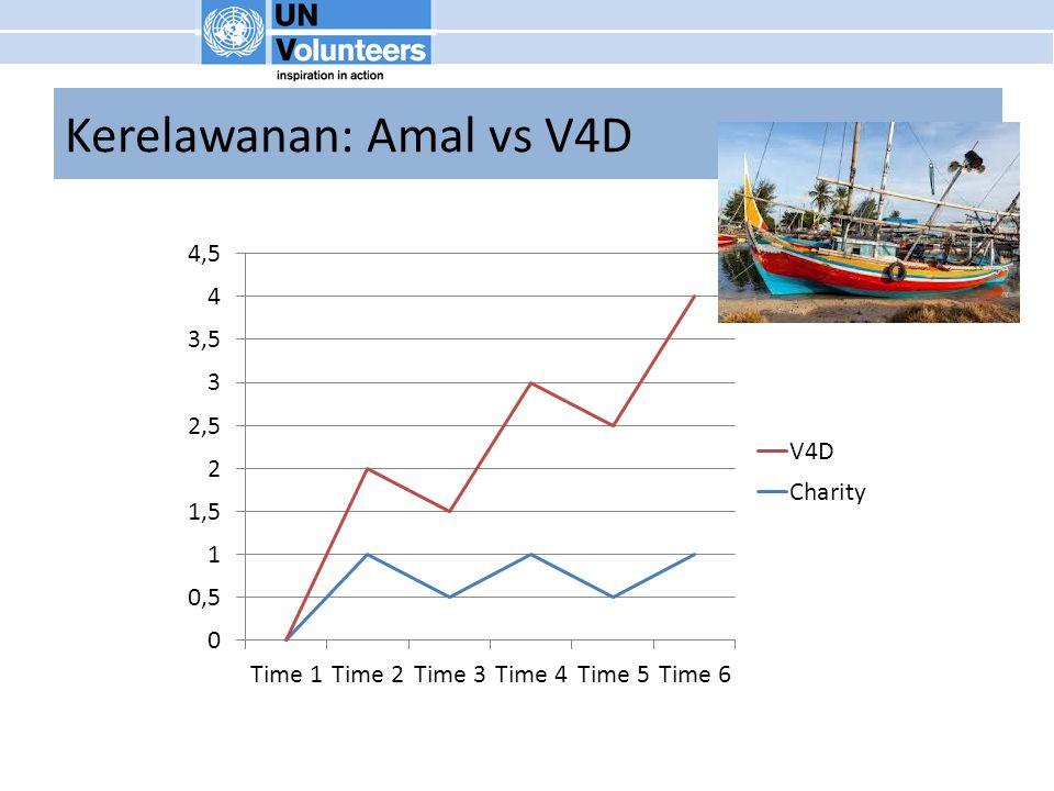 Kerelawanan: Amal vs V4D