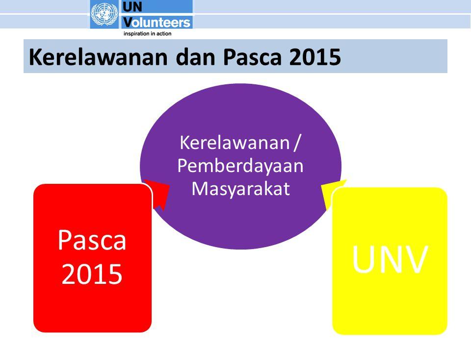 Kerelawanan dan Pasca 2015 Kerelawanan / Pemberdayaan Masyarakat Pasca 2015 UNV