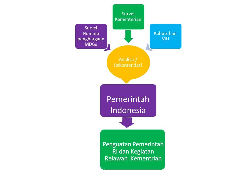 Analisa / Rekomendasi Survei Nomine penghargaan MDGs Survei Kementerian Kebutuhan VIO Pemerintah Indonesia Penguatan Pemerintah RI dan Kegiatan Relawan Kementrian