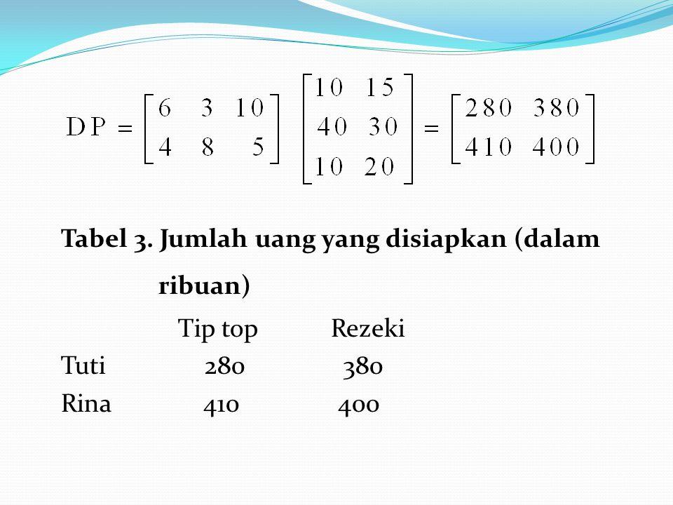 Tabel 3. Jumlah uang yang disiapkan (dalam ribuan) Tip top Rezeki Tuti 280 380 Rina 410 400