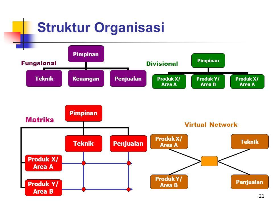 21 Struktur Organisasi Fungsional Divisional Matriks Pimpinan TeknikPenjualan Produk X/ Area A Produk Y/ Area B Virtual Network Teknik Penjualan Produk X/ Area A Produk Y/ Area B