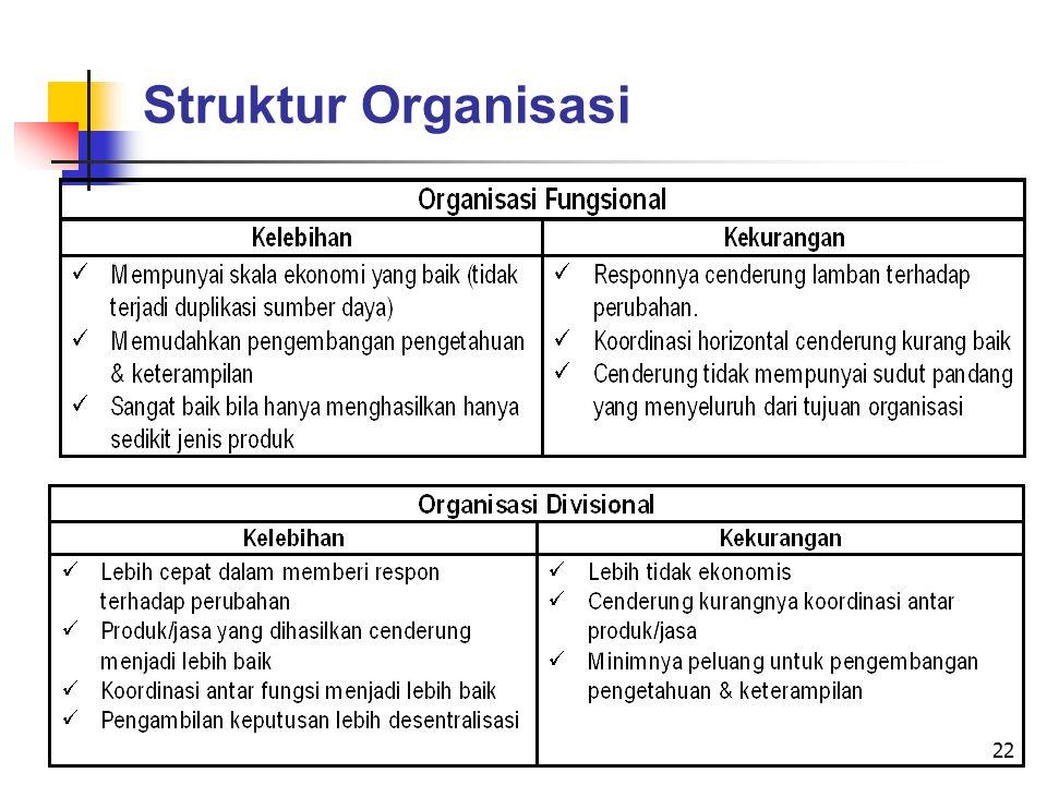 22 Struktur Organisasi