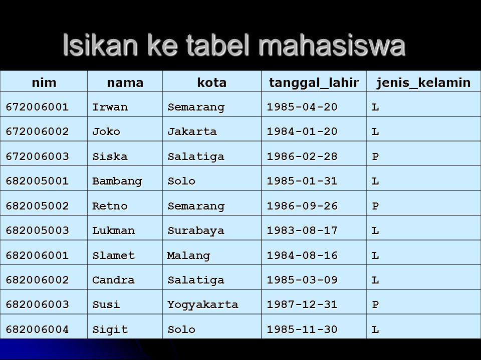 Isikan data ke tabel dosen kode_dosennama 67001 Bapak Sulaiman 67002 Bapak Singgih 67003 Ibu Kurnia 67004 Bapak Rajiman 67005 Ibu Endah 67006 Ibu Rini 67007 Bapak Sasongko