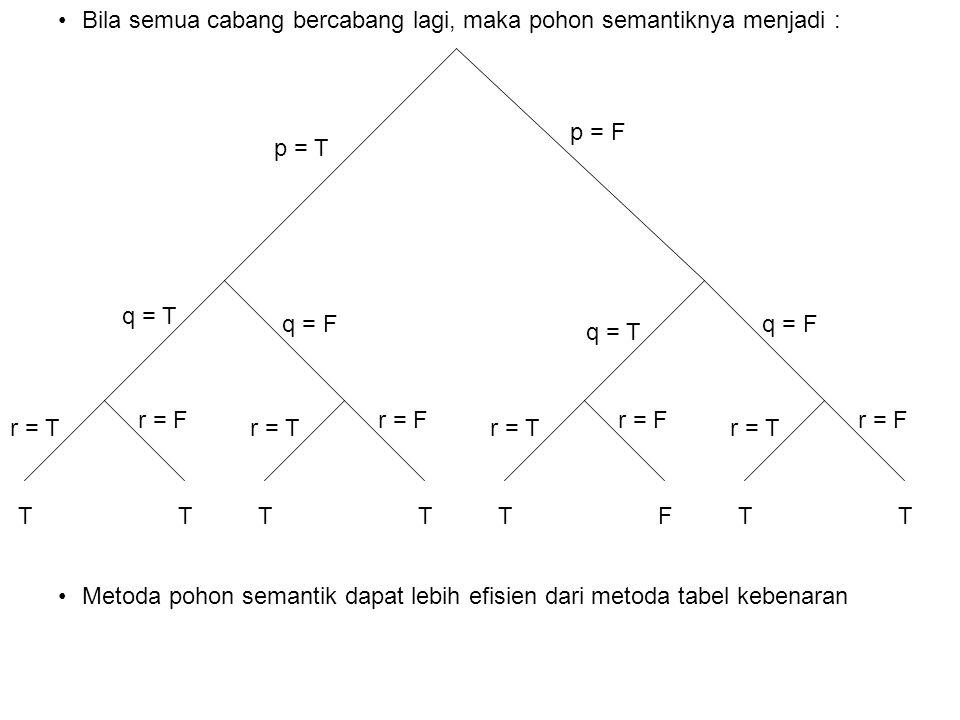 Bila semua cabang bercabang lagi, maka pohon semantiknya menjadi : p = T TT r = T r = F TT r = T r = F TF r = T r = F TT r = T r = F p = F q = T q = F