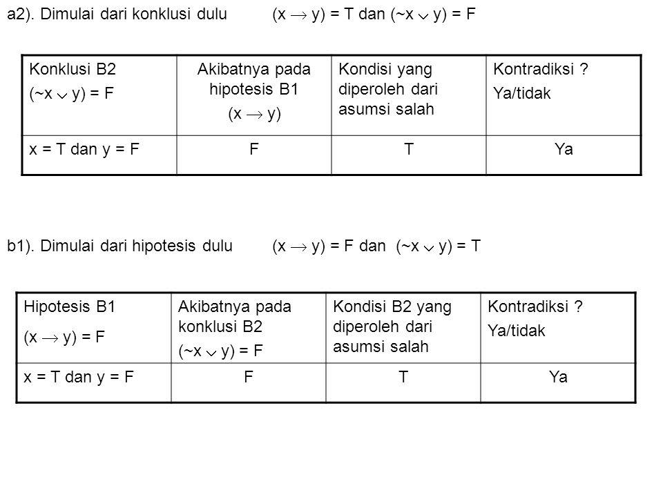 Konklusi B2 (~x  y) = F Akibatnya pada hipotesis B1 (x  y) Kondisi yang diperoleh dari asumsi salah Kontradiksi ? Ya/tidak x = T dan y = FFTYa a2).