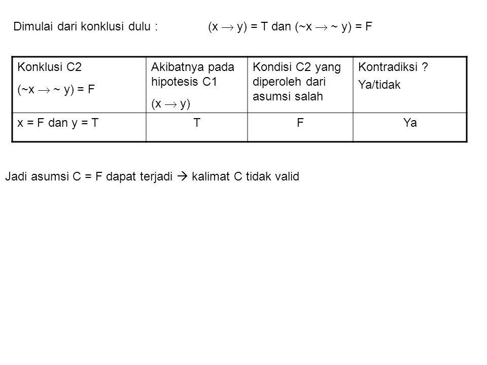 Konklusi C2 (~x  ~ y) = F Akibatnya pada hipotesis C1 (x  y) Kondisi C2 yang diperoleh dari asumsi salah Kontradiksi ? Ya/tidak x = F dan y = TTFYa