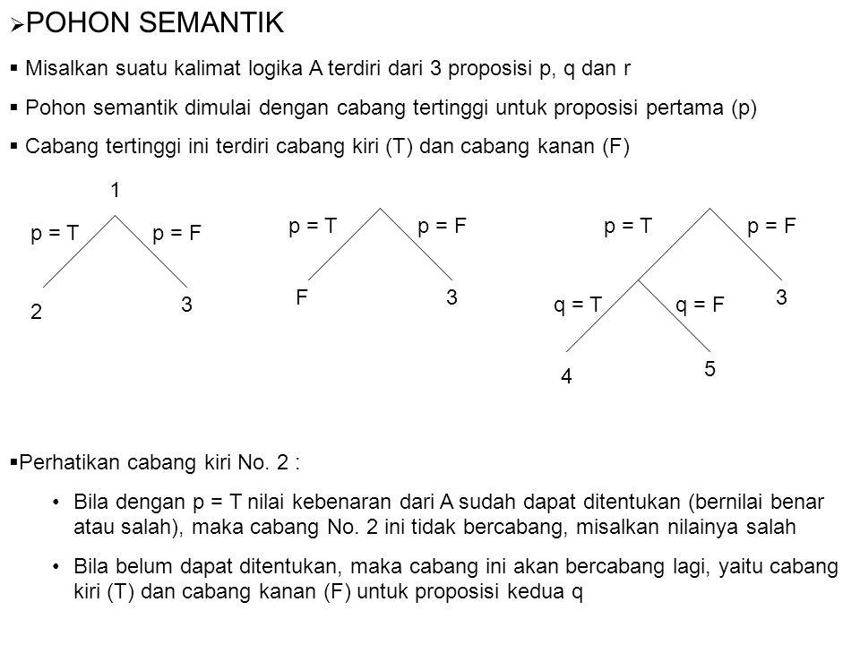  POHON SEMANTIK  Misalkan suatu kalimat logika A terdiri dari 3 proposisi p, q dan r  Pohon semantik dimulai dengan cabang tertinggi untuk proposis