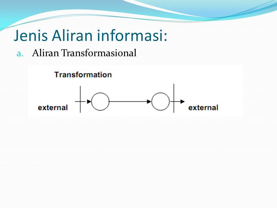 Jenis Aliran informasi: a. Aliran Transformasional