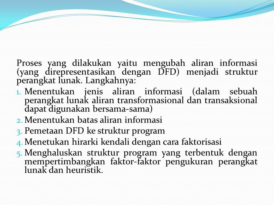 Proses yang dilakukan yaitu mengubah aliran informasi (yang direpresentasikan dengan DFD) menjadi struktur perangkat lunak.