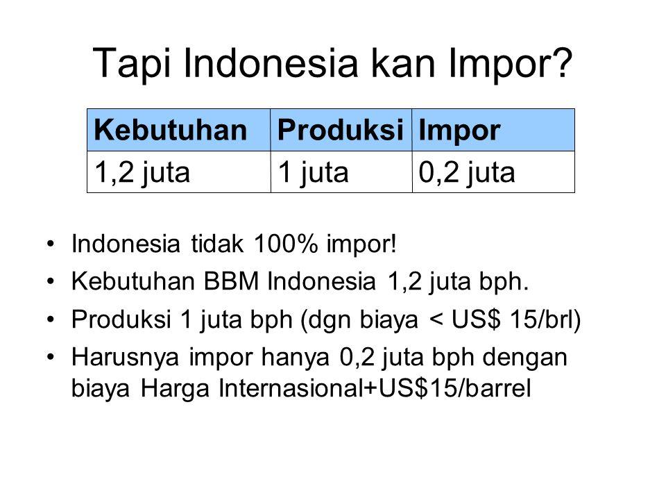 Tapi Indonesia kan Impor? Indonesia tidak 100% impor! Kebutuhan BBM Indonesia 1,2 juta bph. Produksi 1 juta bph (dgn biaya < US$ 15/brl) Harusnya impo
