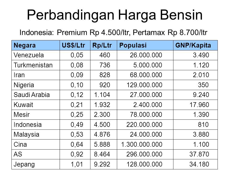 Perbandingan Harga Bensin Indonesia: Premium Rp 4.500/ltr, Pertamax Rp 8.700/ltr 34.180 128.000.000 9.292 1,01Jepang 37.870 296.000.000 8.464 0,92AS 1