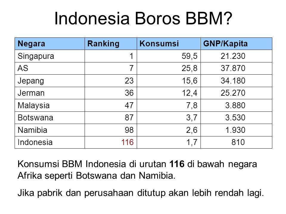 Indonesia Boros BBM? Konsumsi BBM Indonesia di urutan 116 di bawah negara Afrika seperti Botswana dan Namibia. Jika pabrik dan perusahaan ditutup akan