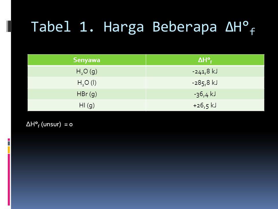 Tabel 1. Harga Beberapa ΔH° f SenyawaΔH° f H 2 O (g)-241,8 kJ H 2 O (l)-285,8 kJ HBr (g)-36,4 kJ HI (g)+26,5 kJ ΔH° f (unsur) = 0