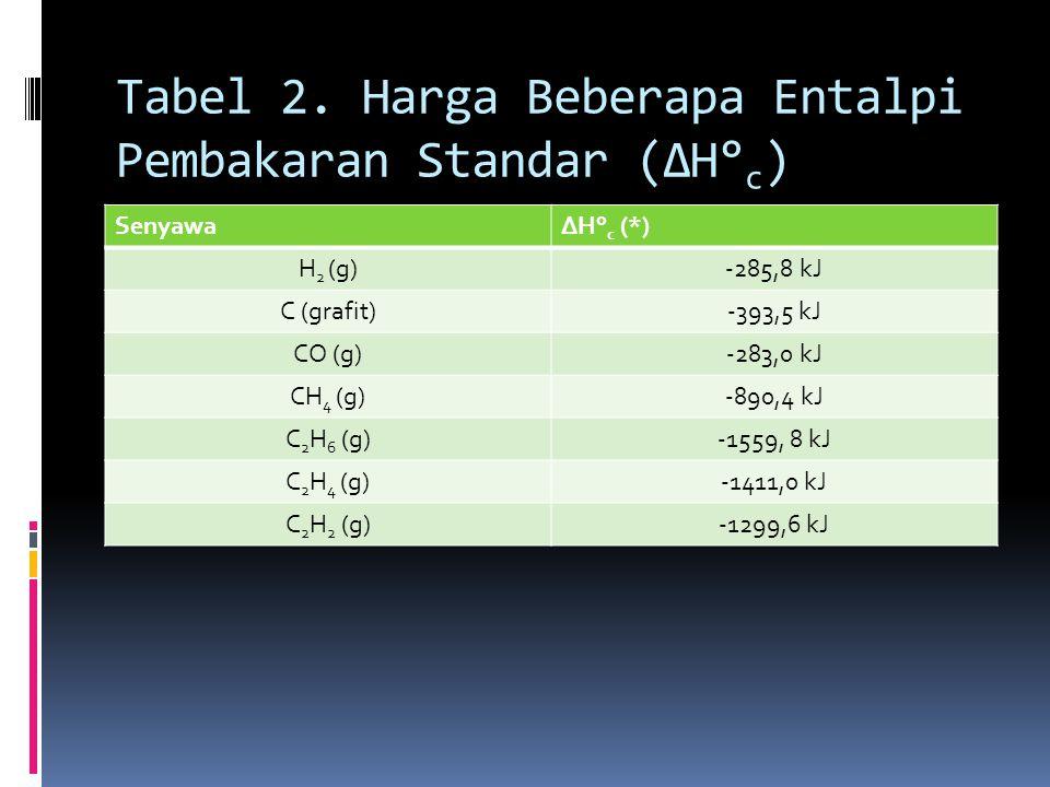 Tabel 2. Harga Beberapa Entalpi Pembakaran Standar (ΔH° c ) SenyawaΔH° c (*) H 2 (g)-285,8 kJ C (grafit)-393,5 kJ CO (g)-283,0 kJ CH 4 (g)-890,4 kJ C
