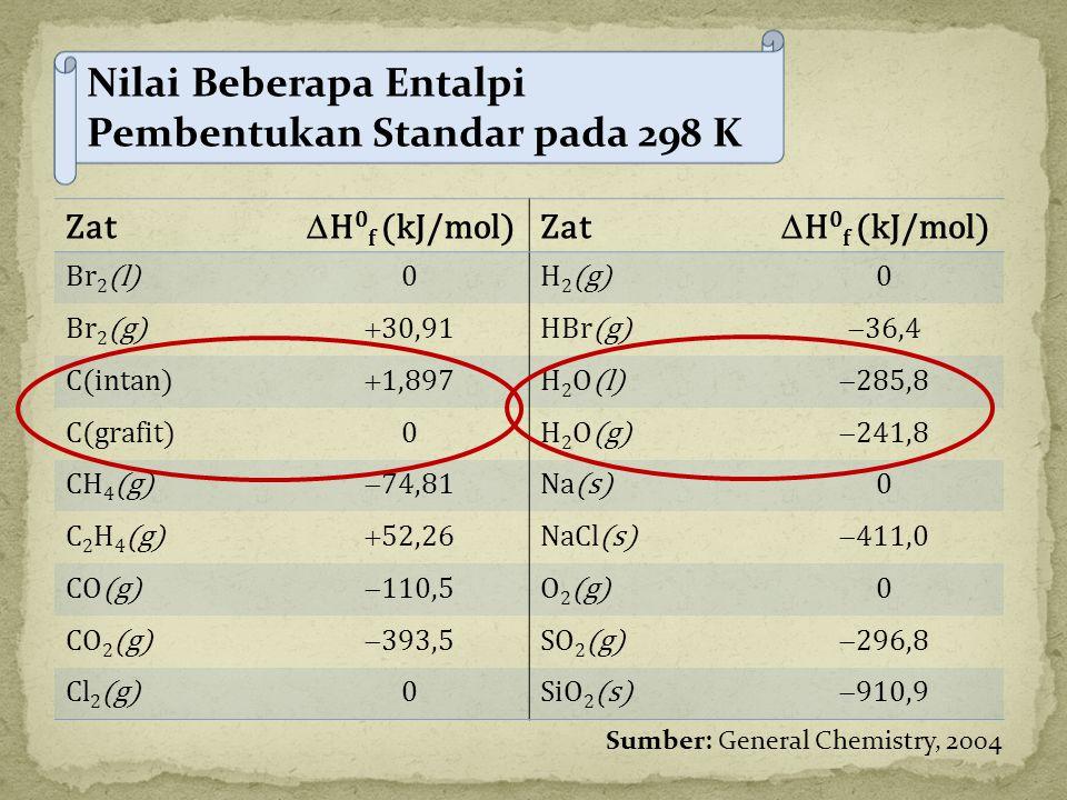 Zat  H 0 f (kJ/mol)Zat  H 0 f (kJ/mol) Br 2 (l)0H 2 (g)0 Br 2 (g)  30,91HBr(g)  36,4 C(intan)  1,897H 2 O(l)  285,8 C(grafit)0H 2 O(g)  241,8 C