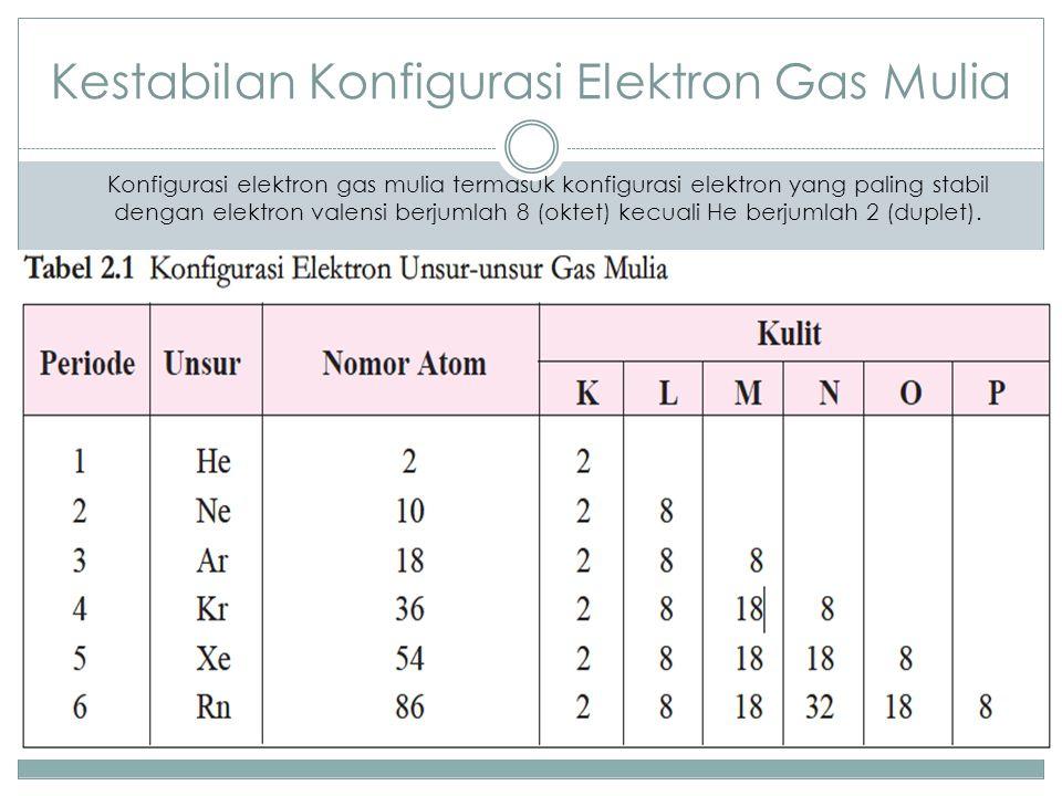 Konfigurasi elektron gas mulia termasuk konfigurasi elektron yang paling stabil dengan elektron valensi berjumlah 8 (oktet) kecuali He berjumlah 2 (du