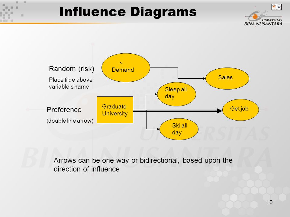 10 Influence Diagrams Random (risk) Place tilde above variable's name ~ Demand Sales Preference (double line arrow) Graduate University Sleep all day Ski all day Get job Arrows can be one-way or bidirectional, based upon the direction of influence