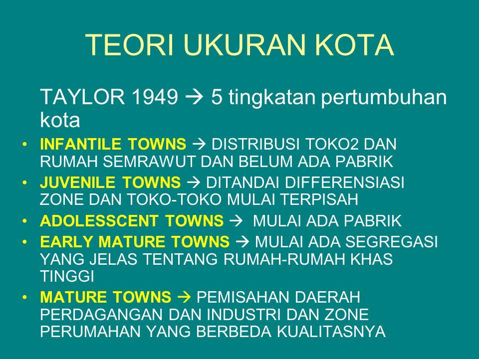 TEORI UKURAN KOTA TAYLOR 1949  5 tingkatan pertumbuhan kota INFANTILE TOWNS  DISTRIBUSI TOKO2 DAN RUMAH SEMRAWUT DAN BELUM ADA PABRIK JUVENILE TOWNS  DITANDAI DIFFERENSIASI ZONE DAN TOKO-TOKO MULAI TERPISAH ADOLESSCENT TOWNS  MULAI ADA PABRIK EARLY MATURE TOWNS  MULAI ADA SEGREGASI YANG JELAS TENTANG RUMAH-RUMAH KHAS TINGGI MATURE TOWNS  PEMISAHAN DAERAH PERDAGANGAN DAN INDUSTRI DAN ZONE PERUMAHAN YANG BERBEDA KUALITASNYA