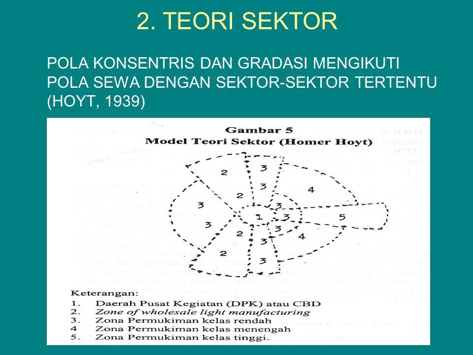 2. TEORI SEKTOR POLA KONSENTRIS DAN GRADASI MENGIKUTI POLA SEWA DENGAN SEKTOR-SEKTOR TERTENTU (HOYT, 1939)