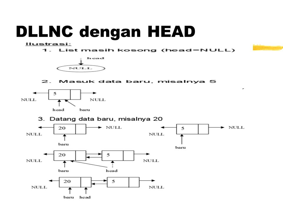 DLLNC dengan HEAD dan TAIL Inisialisasi DLLNC TNode *head, *tail; Fungsi Inisialisasi DLLNC void init(){ head = NULL; tail = NULL; } Function untuk mengetahui kosong tidaknya DLLNC int isEmpty(){ if(tail == NULL) return 1; else return 0; }