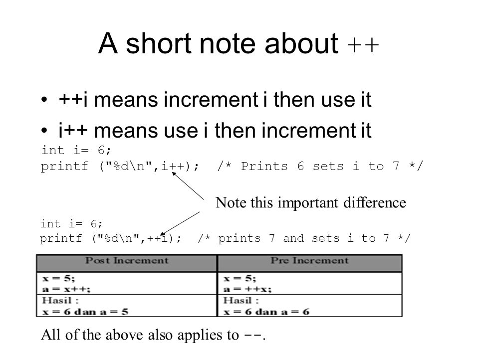 A short note about ++ ++i means increment i then use it i++ means use i then increment it int i= 6; printf ( %d\n ,i++); /* Prints 6 sets i to 7 */ int i= 6; printf ( %d\n ,++i); /* prints 7 and sets i to 7 */ Note this important difference All of the above also applies to --.