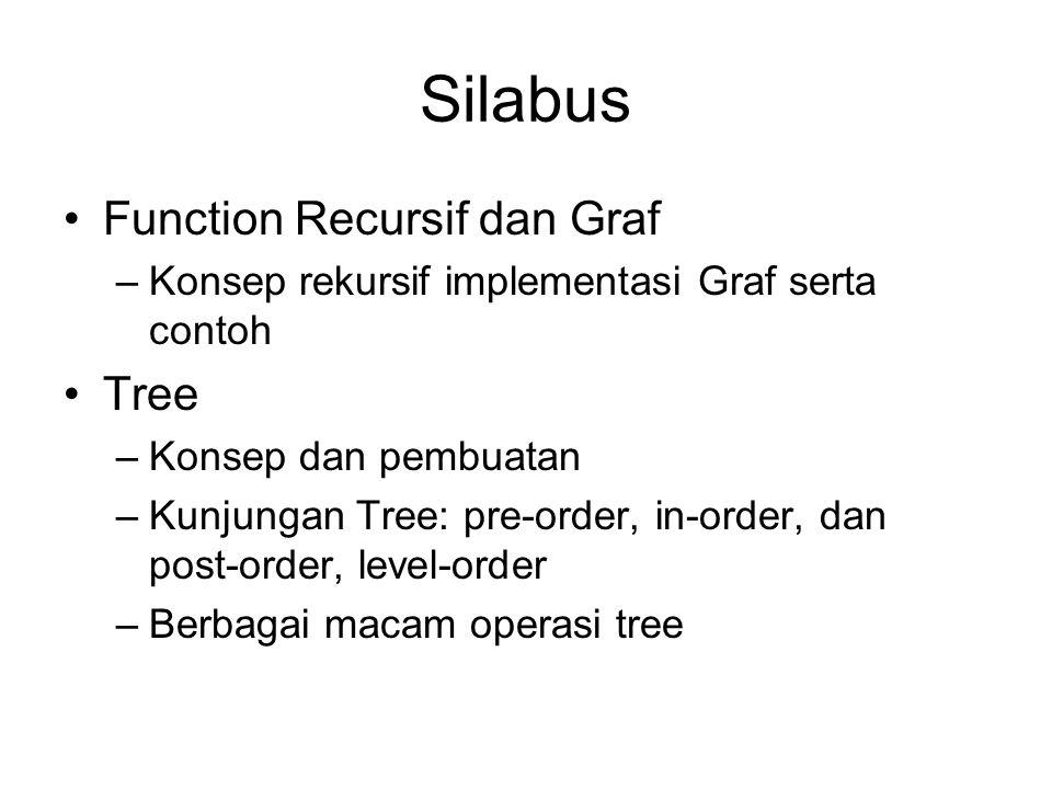 Silabus Function Recursif dan Graf –Konsep rekursif implementasi Graf serta contoh Tree –Konsep dan pembuatan –Kunjungan Tree: pre-order, in-order, dan post-order, level-order –Berbagai macam operasi tree