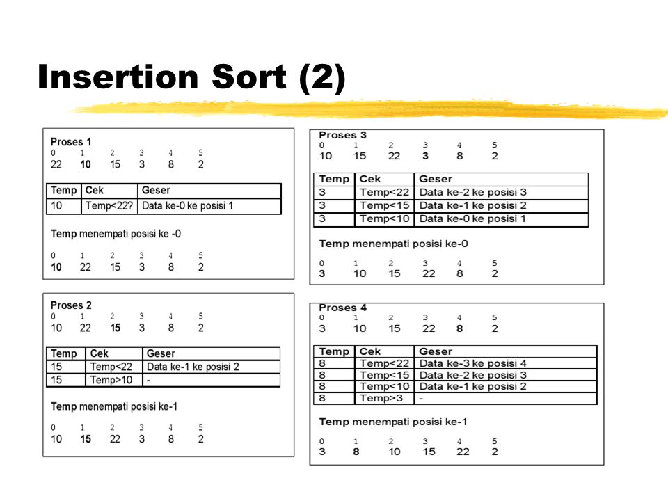 Insertion Sort (2)