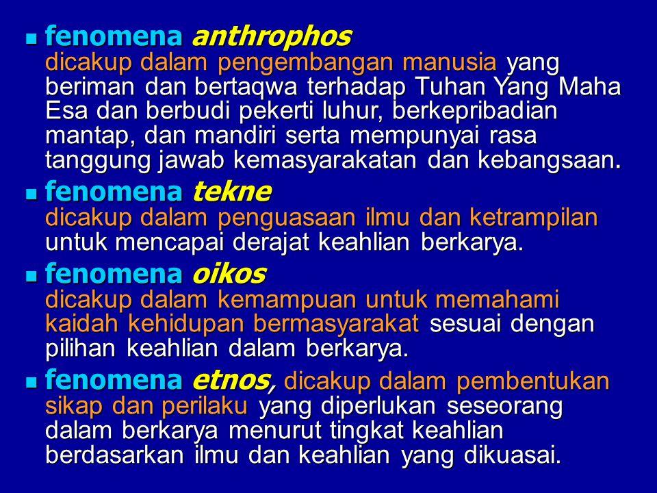 fenomena anthrophos dicakup dalam pengembangan manusia yang beriman dan bertaqwa terhadap Tuhan Yang Maha Esa dan berbudi pekerti luhur, berkepribadia