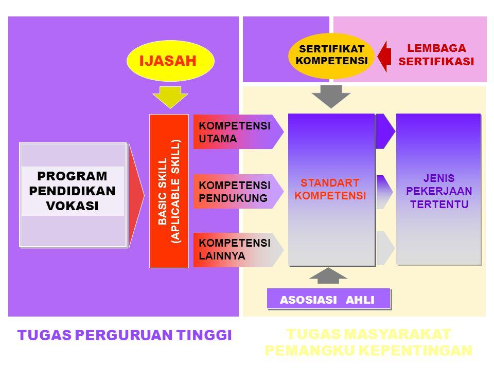 PROGRAM PENDIDIKAN VOKASI BASIC SKILL (APLICABLE SKILL) IJASAH KOMPETENSI UTAMA KOMPETENSI PENDUKUNG KOMPETENSI LAINNYA STANDART KOMPETENSI JENIS PEKERJAAN TERTENTU ASOSIASI AHLI LEMBAGA SERTIFIKASI SERTIFIKAT KOMPETENSI TUGAS PERGURUAN TINGGI TUGAS MASYARAKAT PEMANGKU KEPENTINGAN