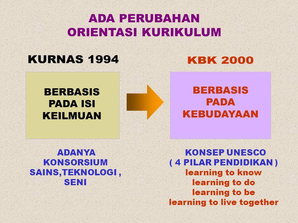 ADA PERUBAHAN ORIENTASI KURIKULUM BERBASIS PADA ISI KEILMUAN ADANYA KONSORSIUM SAINS,TEKNOLOGI, SENI KONSEP UNESCO ( 4 PILAR PENDIDIKAN ) learning to know learning to do learning to be learning to live together BERBASIS PADA KEBUDAYAAN